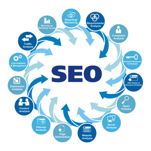 What An SEO Company Los Angeles Can Do For Your Online Business